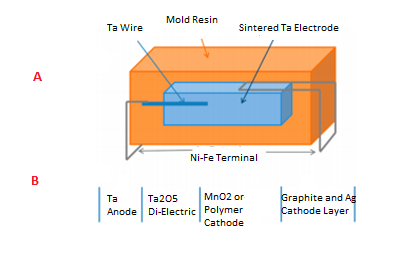 A: Schematic of Tantalum Capacitor B: Structure of Sintered Tantalum Electrode